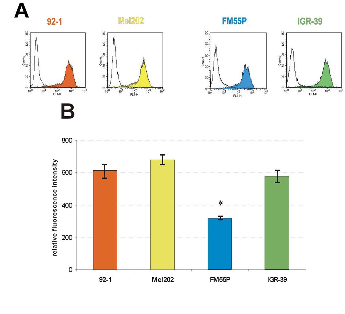 Molecular Vision: Przybyło, Mol Vis 2008; 14:625-636. Figure 4